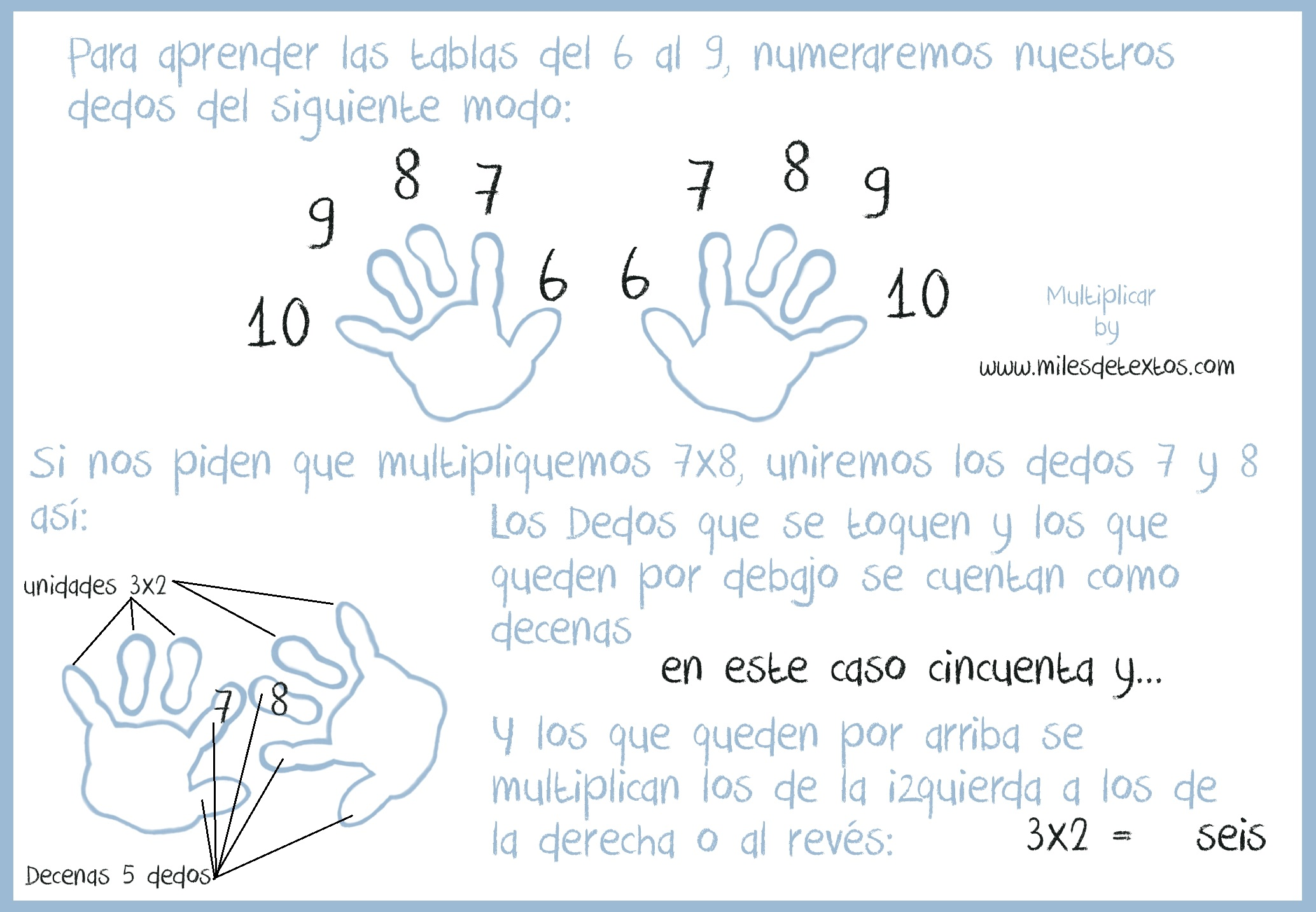 multiplicar by www.milesdetextos.com. Explicación TRUCO
